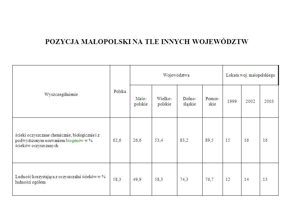 POZYCJA MAŁOPOLSKI NA TLE INNYCH WOJEWÓDZTW Wyszczególnienie Polska WojewództwaLokata woj.