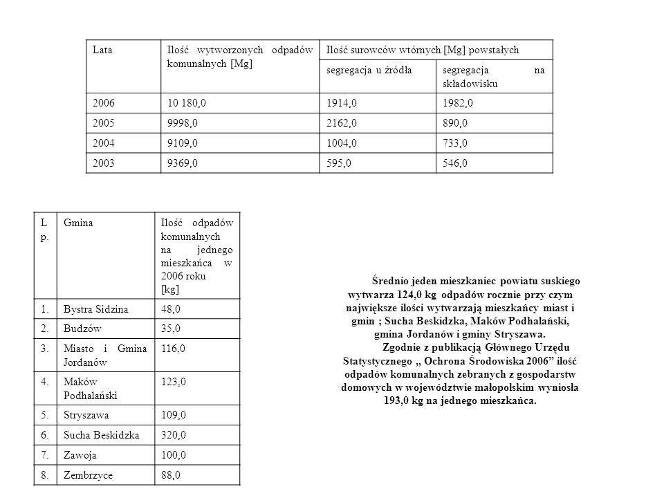 LataIlość wytworzonych odpadów komunalnych [Mg] Ilość surowców wtórnych [Mg] powstałych segregacja u źródłasegregacja na składowisku 200610 180,01914,01982,0 20059998,02162,0890,0 20049109,01004,0733,0 20039369,0595,0546,0 Średnio jeden mieszkaniec powiatu suskiego wytwarza 124,0 kg odpadów rocznie przy czym największe ilości wytwarzają mieszkańcy miast i gmin ; Sucha Beskidzka, Maków Podhalański, gmina Jordanów i gminy Stryszawa.