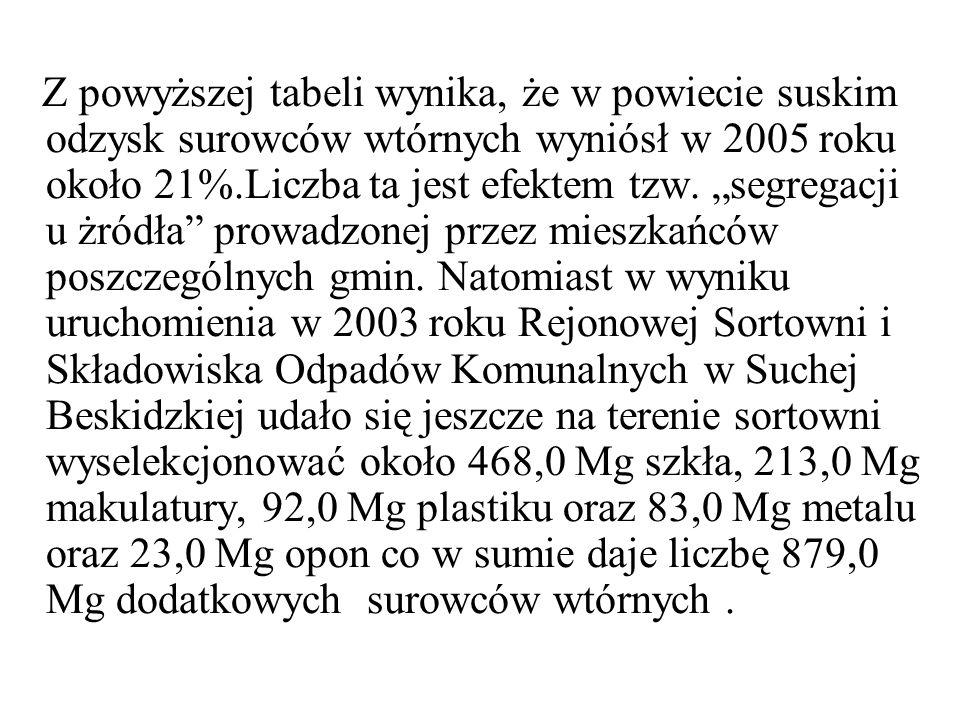 Z powyższej tabeli wynika, że w powiecie suskim odzysk surowców wtórnych wyniósł w 2005 roku około 21%.Liczba ta jest efektem tzw.