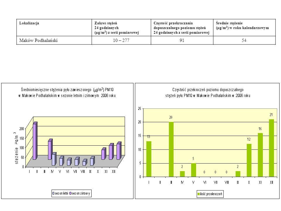 LokalizacjaZakres stężeń 24 godzinnych (µg/m 3 ) z serii pomiarowej Częstość przekraczania dopuszczalnego poziomu stężeń 24 godzinnych z serii pomiarowej Średnie stężenie (µg/m 3 ) w roku kalendarzowym Maków Podhalański10 – 2779154