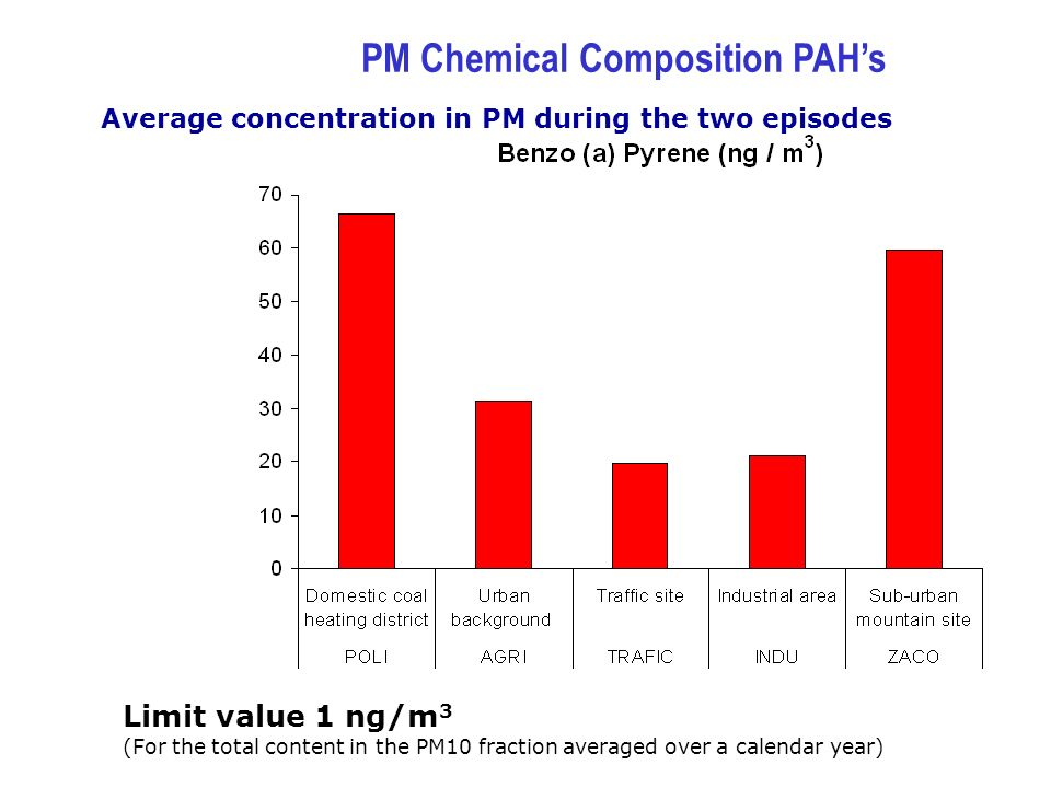 Average concentration in PM during the two episodes Limit value 1 ng/m 3 (For the total content in the PM10 fraction averaged over a calendar year) PM Chemical Composition PAHs