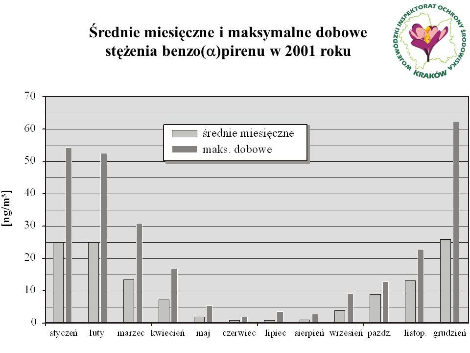 Średnie miesięczne i maksymalne dobowe stężenia benzo( )pirenu w 2001 roku