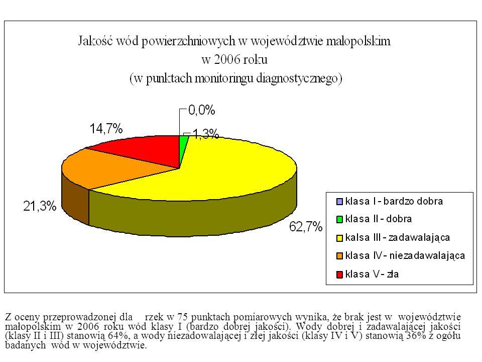 Z oceny przeprowadzonej dla rzek w 75 punktach pomiarowych wynika, że brak jest w województwie małopolskim w 2006 roku wód klasy I (bardzo dobrej jakości).