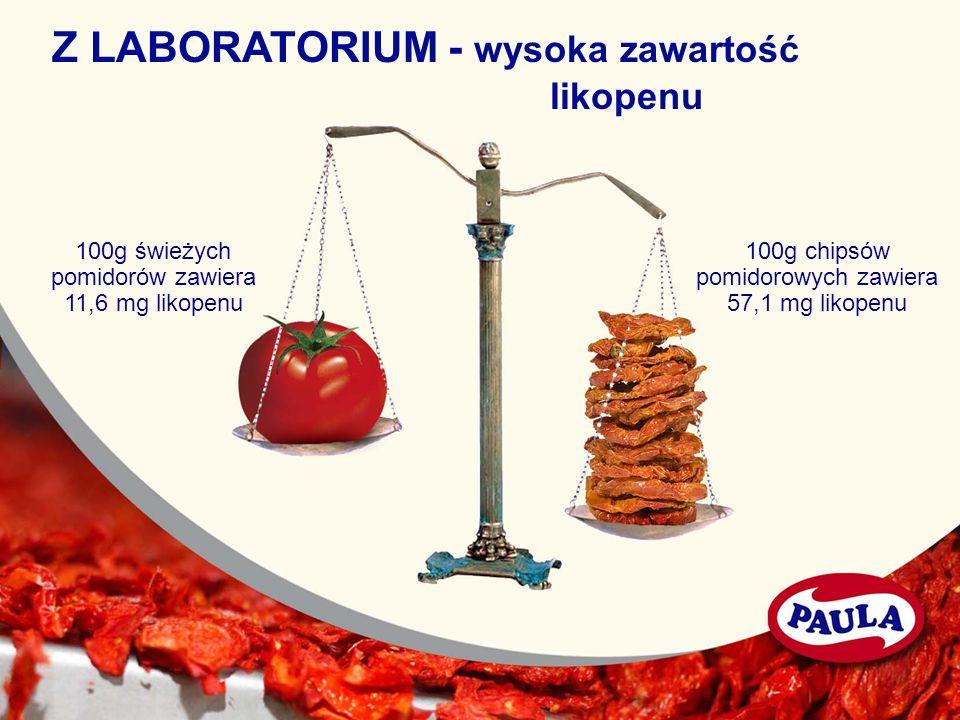 Z LABORATORIUM - wysoka zawartość likopenu 100g świeżych pomidorów zawiera 11,6 mg likopenu 100g chipsów pomidorowych zawiera 57,1 mg likopenu
