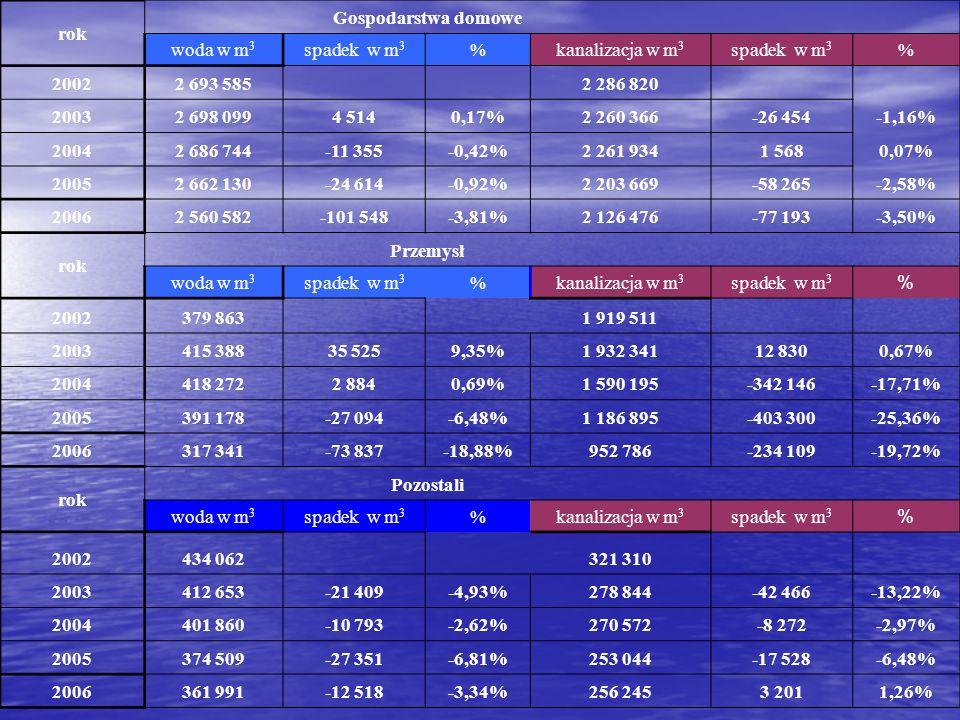 rok Gospodarstwa domowe woda w m 3 spadek w m 3 %kanalizacja w m 3 spadek w m 3 % 20022 693 585 2 286 820 20032 698 0994 5140,17%2 260 366-26 454-1,16