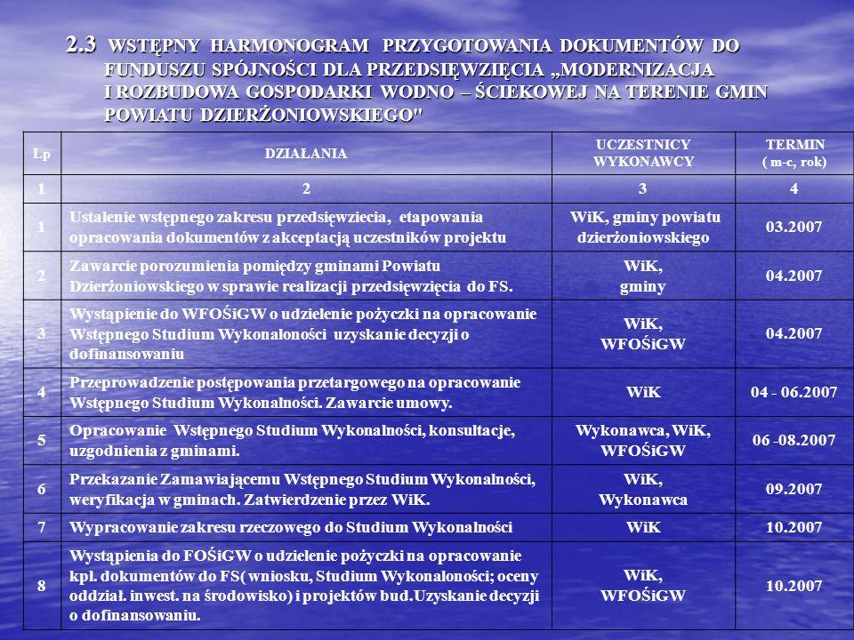 2.3 WSTĘPNY HARMONOGRAM PRZYGOTOWANIA DOKUMENTÓW DO FUNDUSZU SPÓJNOŚCI DLA PRZEDSIĘWZIĘCIA MODERNIZACJA FUNDUSZU SPÓJNOŚCI DLA PRZEDSIĘWZIĘCIA MODERNI