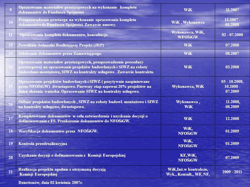 9 Opracowanie materiałów przetargowych na wykonanie kompletu dokumentów do Funduszu Spójności WiK11.2007 10 Przeprowadzenie przetargu na wykonanie opr