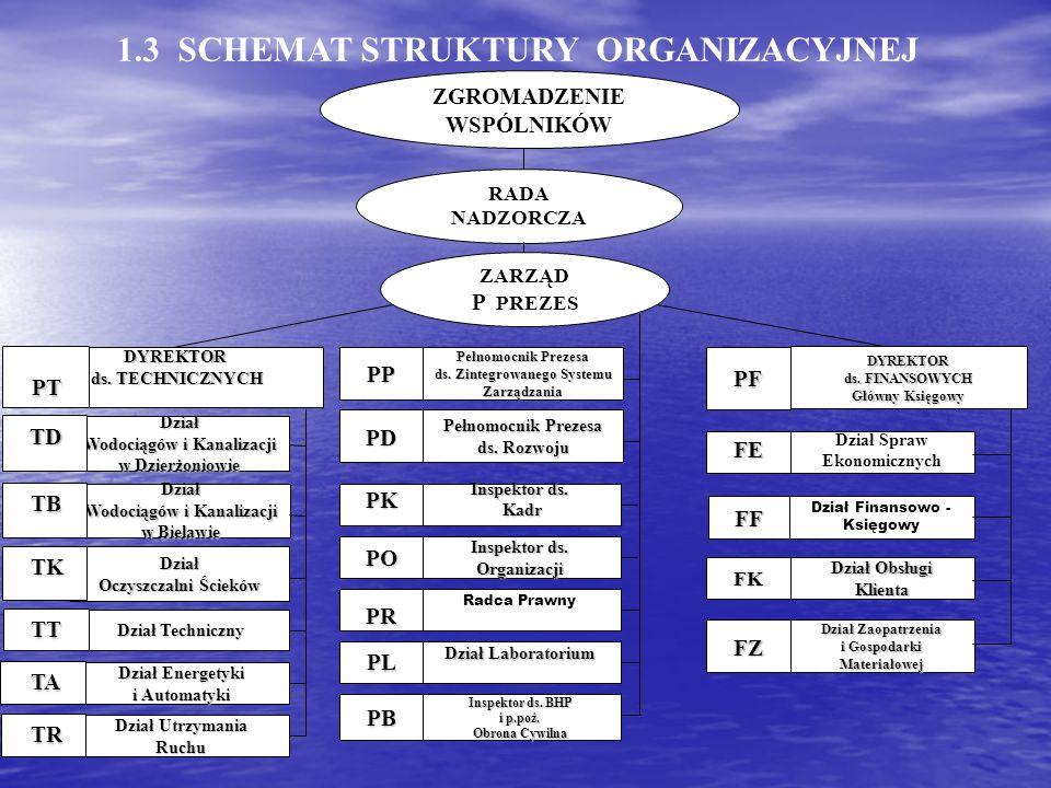 Struktura zatrudnienia WiK Dzierżoniów w latach 2001-2006 Struktura zatrudnienia WiK Dzierżoniów w latach 2001-2006