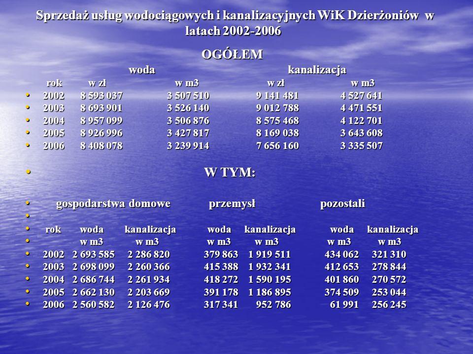 Sprzedaż usług wodociągowych i kanalizacyjnych WiK Dzierżoniów w latach 2002-2006 Sprzedaż usług wodociągowych i kanalizacyjnych WiK Dzierżoniów w lat