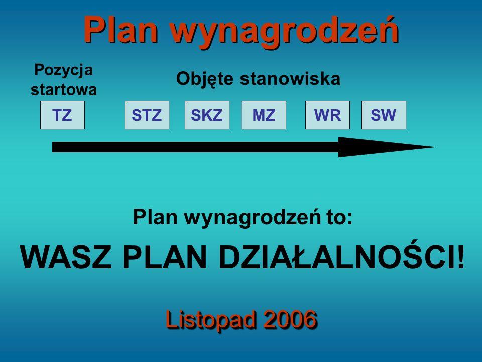 STZTZSKZMZWRSW Pozycja startowa Objęte stanowiska Plan wynagrodzeń to: WASZ PLAN DZIAŁALNOŚCI! Plan wynagrodzeń Listopad 2006