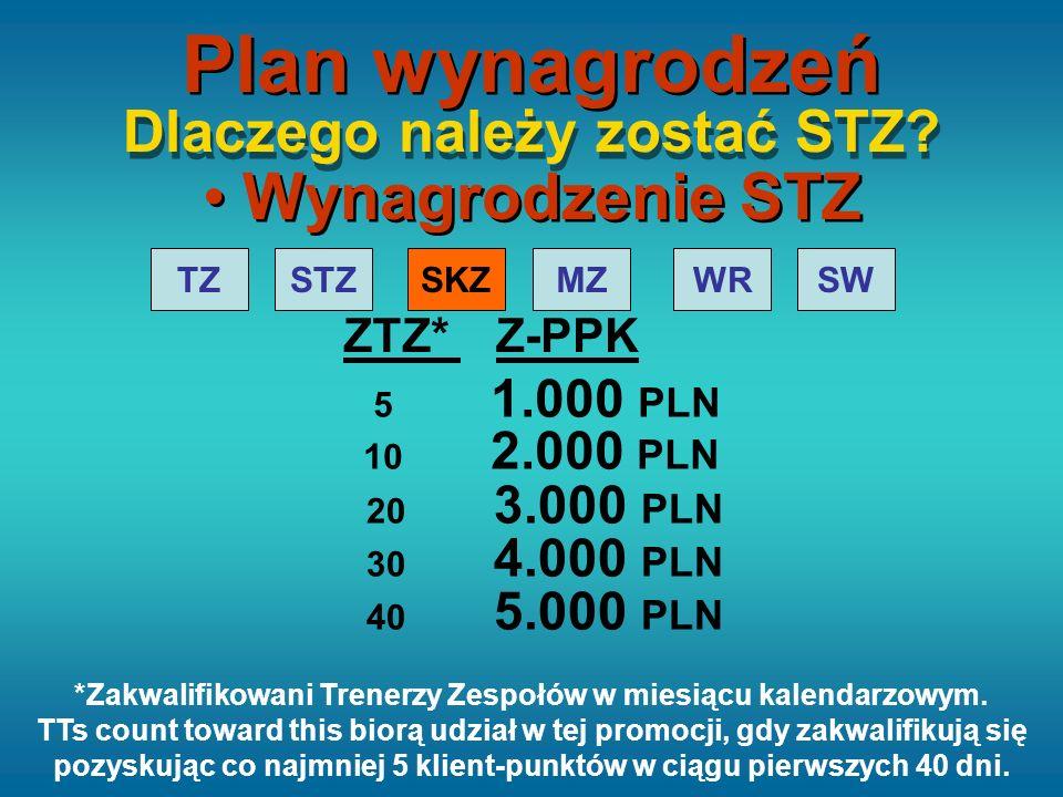 STZTZMZ WRSWSKZ Z-PPKZTZ* 5 1.000 PLN 10 2.000 PLN 20 3.000 PLN 30 4.000 PLN 40 5.000 PLN Dlaczego należy zostać STZ? Wynagrodzenie STZ Plan wynagrodz