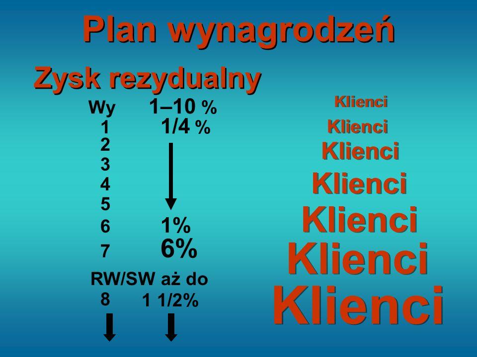 Zysk rezydualny Wy 1–10 % 1 1/4 % 6 1% 7 6% RW/SW aż do 1 1/2% 2 3 4 5 8 Klienci Plan wynagrodzeń
