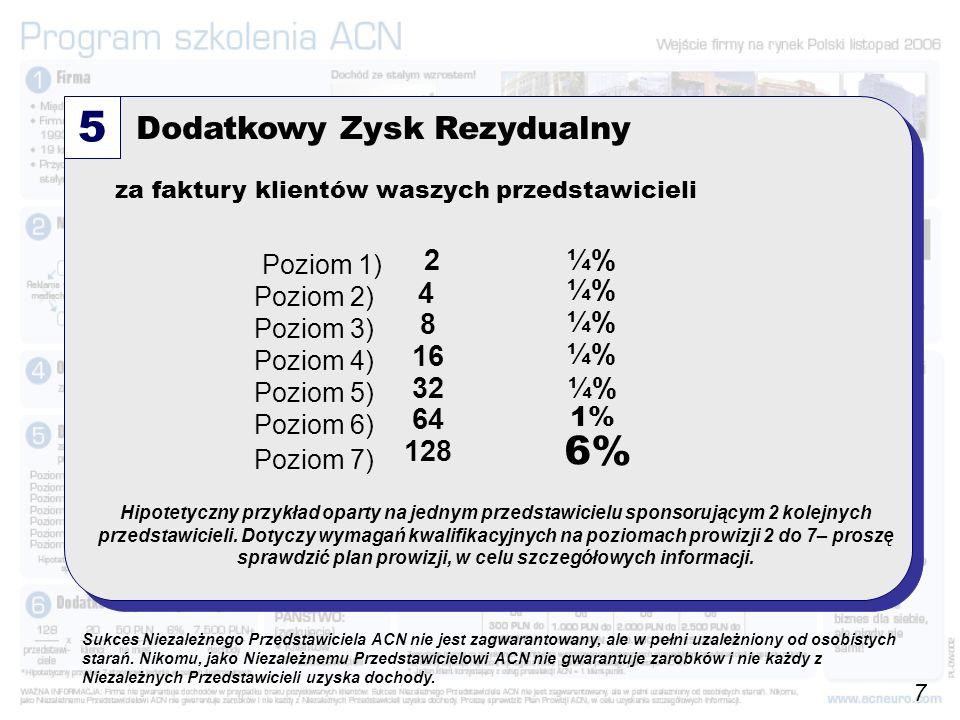 128 x 20 x 50 PLN x 6% = 7.500PLN+ przedst.klienci na mies.