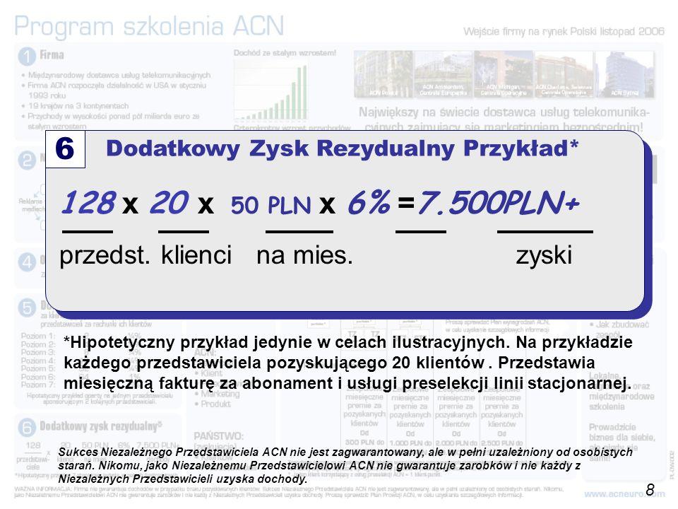128 x 20 x 50 PLN x 6% = 7.500PLN+ przedst. klienci na mies.