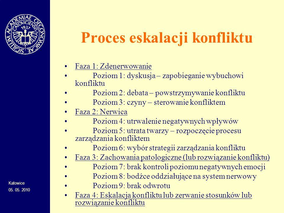 Proces eskalacji konfliktu Faza 1: Zdenerwowanie Poziom 1: dyskusja – zapobieganie wybuchowi konfliktu Poziom 2: debata – powstrzymywanie konfliktu Po