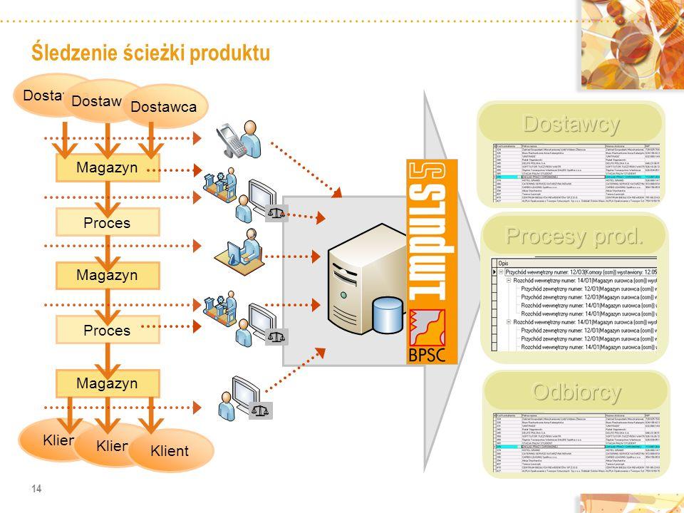 Śledzenie ścieżki produktu 14 Magazyn Proces Dostawca Klient Magazyn Proces Magazyn