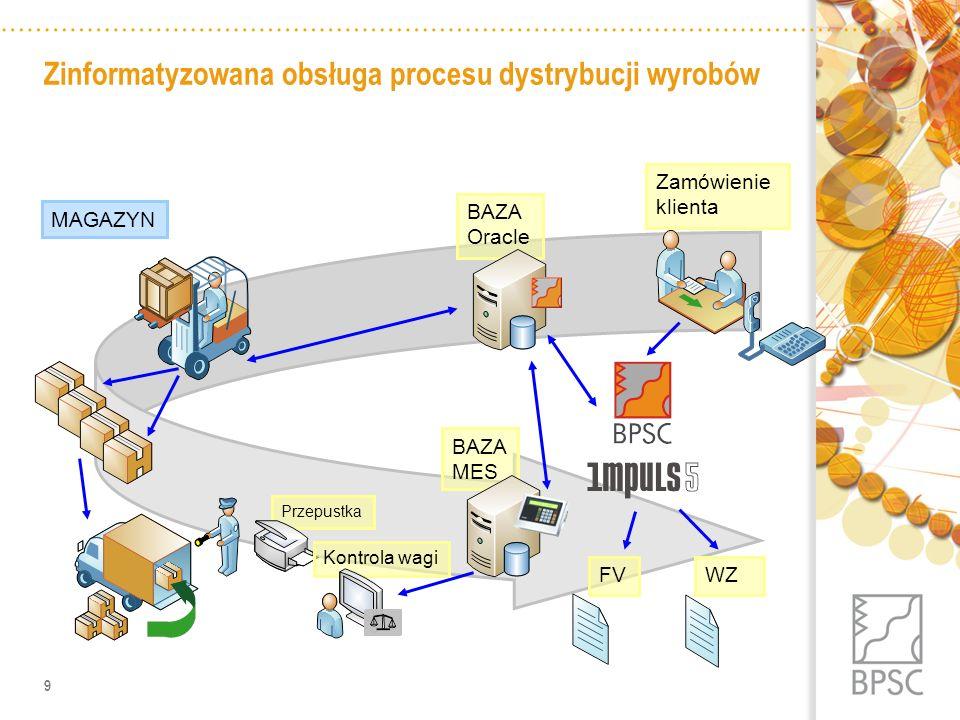 9 Zamówienie klienta BAZA Oracle Przepustka WZ MAGAZYN Kontrola wagi FVBAZA MES Zinformatyzowana obsługa procesu dystrybucji wyrobów