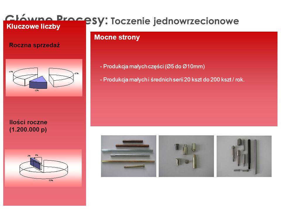 Główne Procesy: Toczenie jednowrzecionowe Kluczowe liczby Roczna sprzedaż Ilości roczne (1.200.000 p) Mocne strony - Produkcja małych części (Ø5 do Ø10mm) - Produkcja małych i średnich serii 20 kszt do 200 kszt / rok.