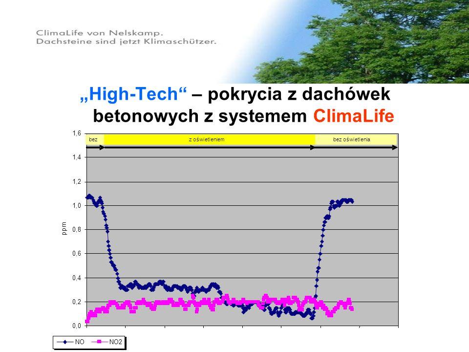 High-Tech – pokrycia z dachówek betonowych z systemem ClimaLife 0,0 0,2 0,4 0,6 0,8 1,0 1,2 1,4 1,6 ppm NONO2 bezz oświetleniembez oświetlenia