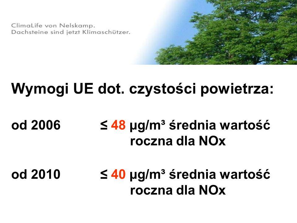 Wymogi UE dot. czystości powietrza: od 2006 48 μg/m³ średnia wartość roczna dla NOx od 2010 40 μg/m³ średnia wartość roczna dla NOx