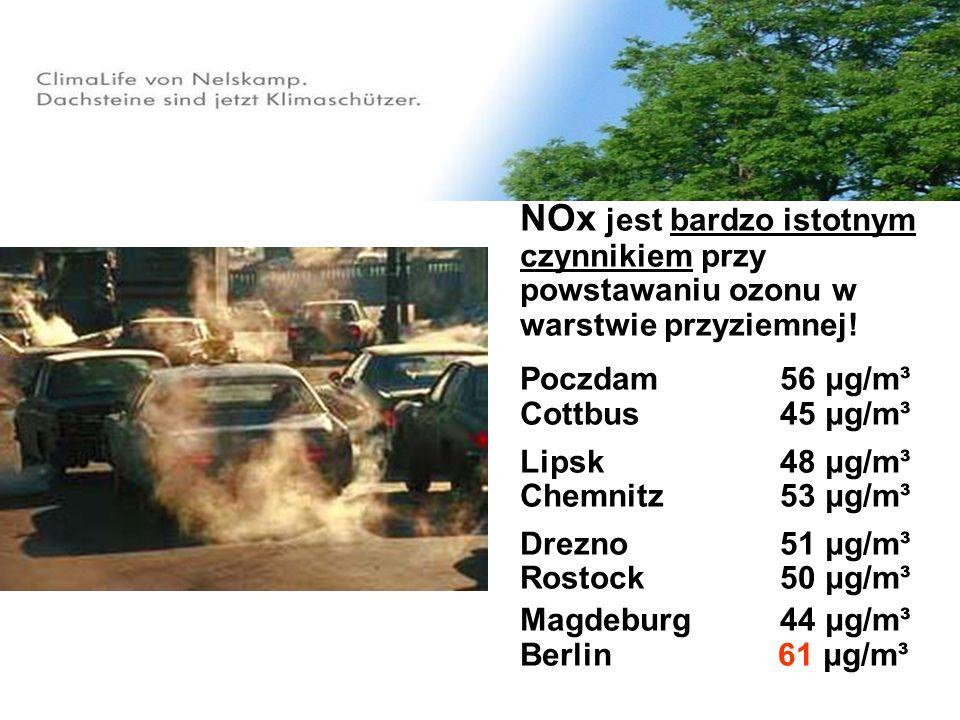 NOx jest bardzo istotnym czynnikiem przy powstawaniu ozonu w warstwie przyziemnej! Poczdam 56 μg/m³ Cottbus 45 μg/m³ Lipsk 48 μg/m³ Chemnitz 53 μg/m³