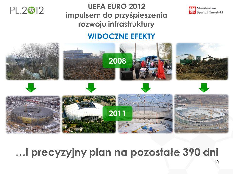 UEFA EURO 2012 impulsem do przyśpieszenia rozwoju infrastruktury 2008 …i precyzyjny plan na pozostałe 390 dni 2011 10 WIDOCZNE EFEKTY