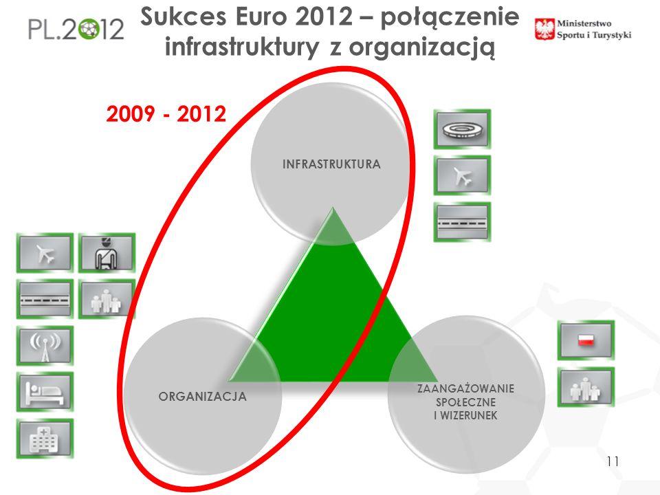 INFRASTRUKTURA ORGANIZACJA ZAANGAŻOWANIE SPOŁECZNE I WIZERUNEK Sukces Euro 2012 – połączenie infrastruktury z organizacją 2009 - 2012 11