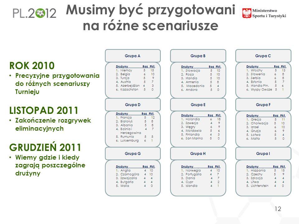 Musimy być przygotowani na różne scenariusze ROK 2010 Precyzyjne przygotowania do różnych scenariuszy Turnieju LISTOPAD 2011 Zakończenie rozgrywek eliminacyjnych GRUDZIEŃ 2011 Wiemy gdzie i kiedy zagrają poszczególne drużyny 12
