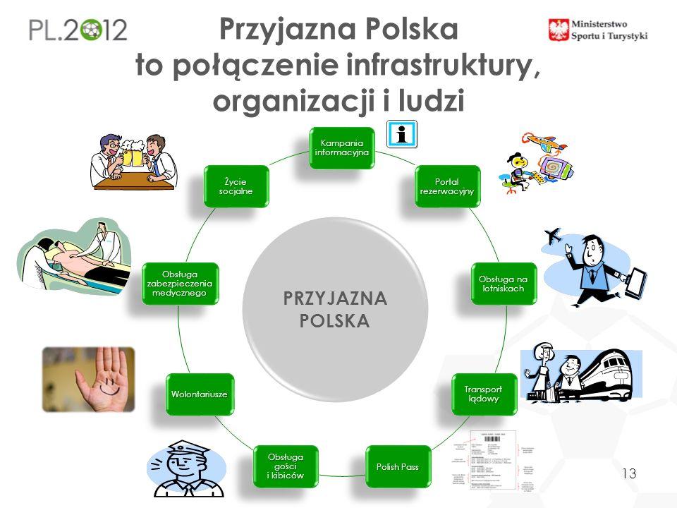 Przyjazna Polska to połączenie infrastruktury, organizacji i ludzi PRZYJAZNA POLSKA 13