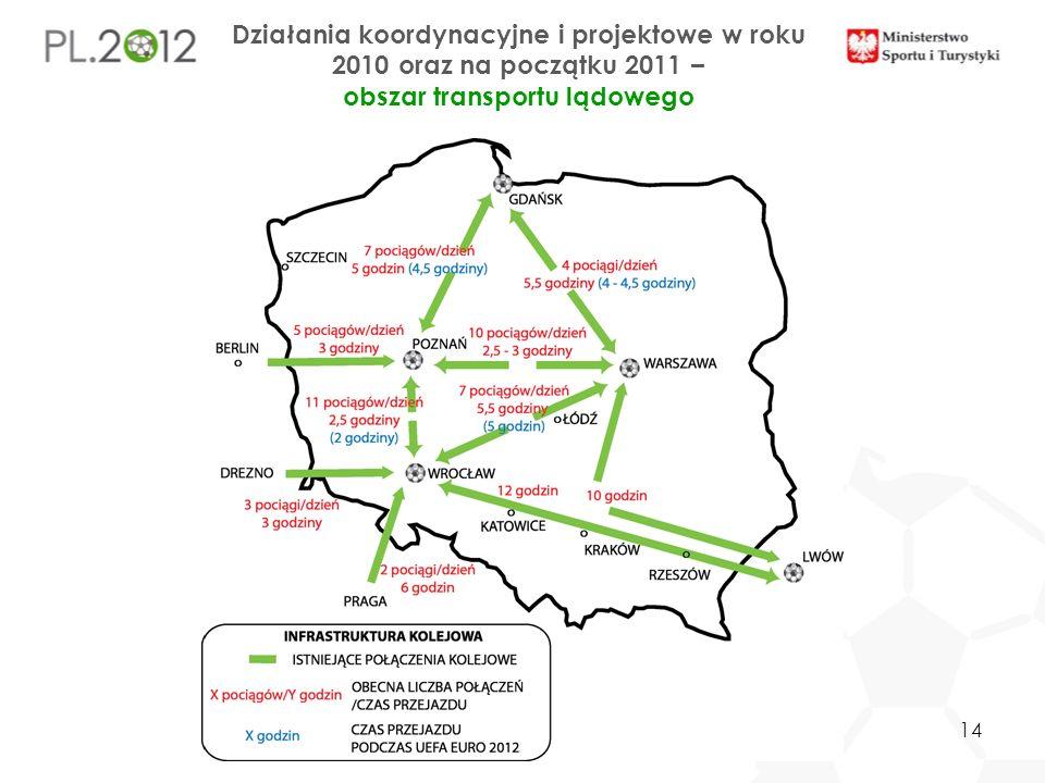 Działania koordynacyjne i projektowe w roku 2010 oraz na początku 2011 – obszar transportu lądowego 14