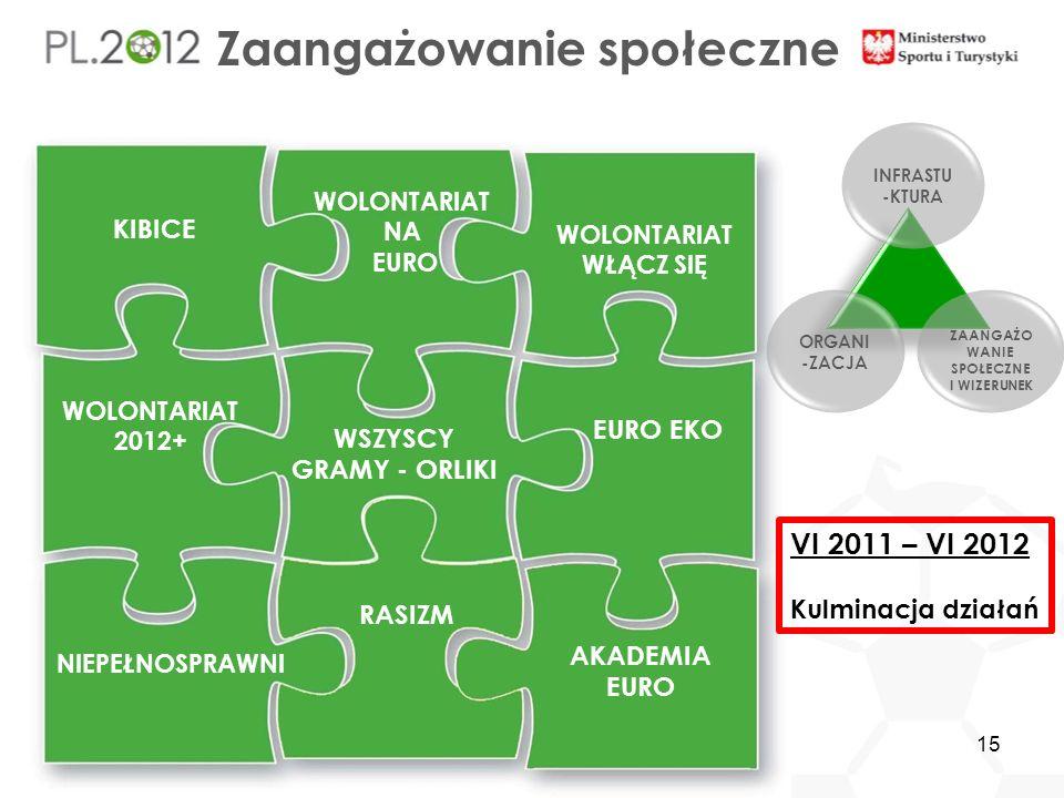 Zaangażowanie społeczne NIEPEŁNOSPRAWN I EURO EKO AKADEMIA EURO WOLONTARIAT NA EURO WSZYSCY GRAMY - ORLIKI KIBICE RASIZM INFRASTU -KTURA ORGANI -ZACJA ZAANGAŻO WANIE SPOŁECZNE I WIZERUNEK WOLONTARIAT WŁĄCZ SIĘ WOLONTARIAT 2012+ VI 2011 – VI 2012 Kulminacja działań 15