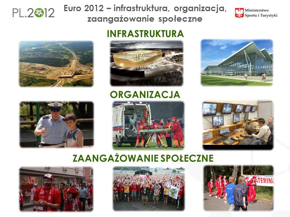 Euro 2012 – infrastruktura, organizacja, zaangażowanie społeczne INFRASTRUKTURA ORGANIZACJA ZAANGAŻOWANIE SPOŁECZNE