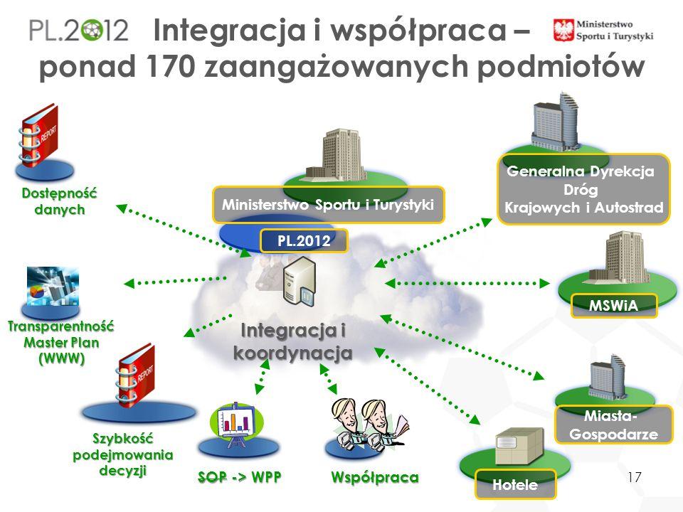 Transparentność Master Plan (WWW) PL.2012 Szybkość podejmowania decyzji SOP -> WPP Współpraca Ministerstwo Sportu i Turystyki Miasta- Gospodarze Gener
