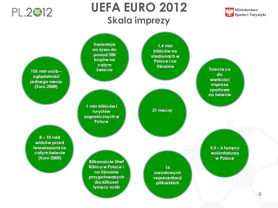 UEFA EURO 2012 Skala imprezy Trzecia co do wielkości impreza sportowa na świecie 31 meczy 16 narodowych reprezentacji piłkarskich 1 mln kibiców i tury