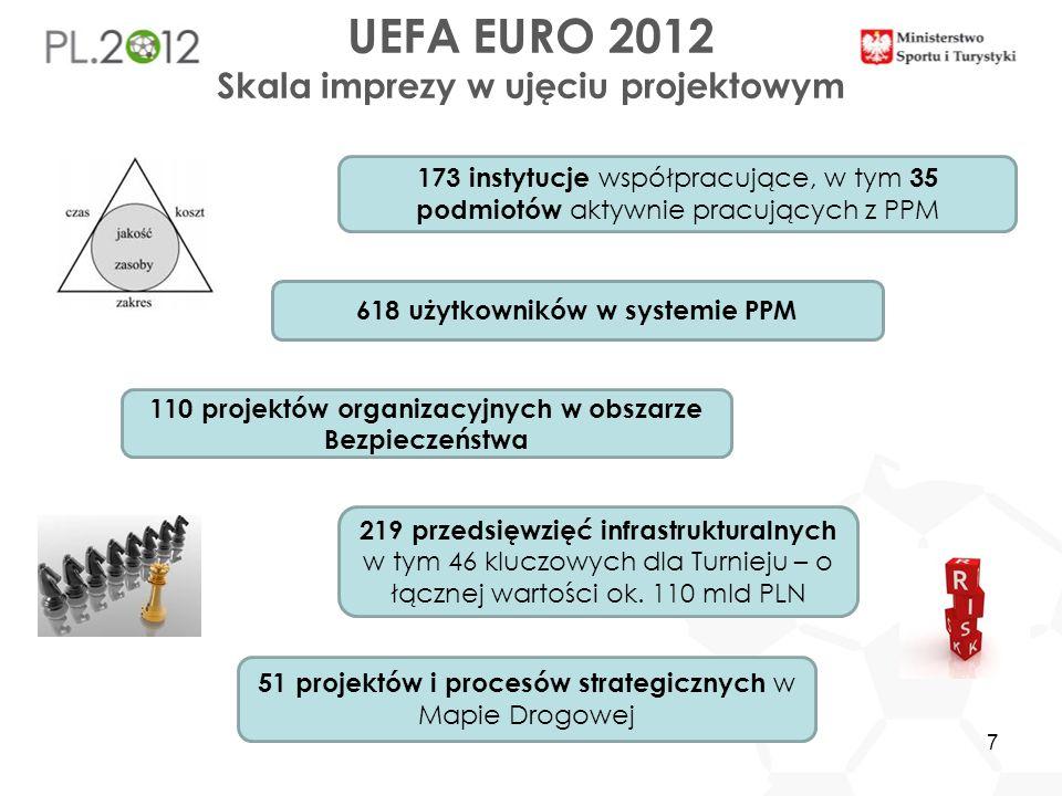 7 UEFA EURO 2012 Skala imprezy w ujęciu projektowym 219 przedsięwzięć infrastrukturalnych w tym 46 kluczowych dla Turnieju – o łącznej wartości ok. 11