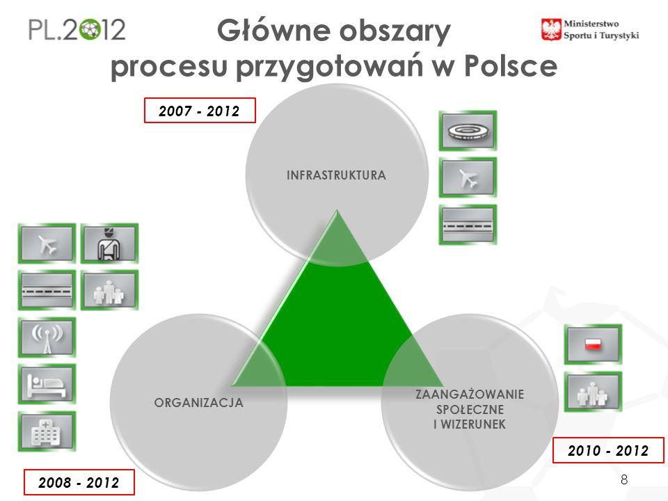 INFRASTRUKTURA ORGANIZACJA ZAANGAŻOWANIE SPOŁECZNE I WIZERUNEK Główne obszary procesu przygotowań w Polsce 2007 - 2012 2008 - 2012 2010 - 2012 8