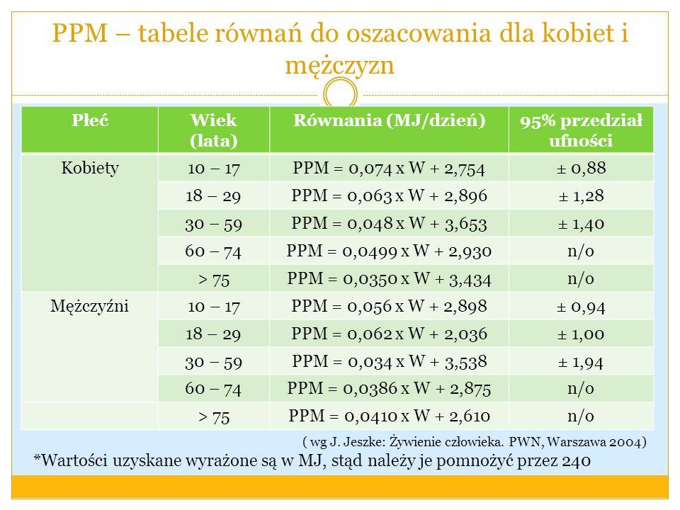 PPM – tabele równań do oszacowania dla kobiet i mężczyzn PłećWiek (lata) Równania (MJ/dzień)95% przedział ufności Kobiety10 – 17PPM = 0,074 x W + 2,75