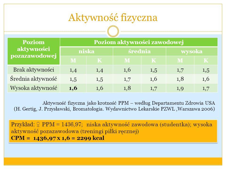 Aktywność fizyczna Poziom aktywności pozazawodowej Poziom aktywności zawodowej niskaśredniawysoka MKMKMK Brak aktywności1,4 1,61,51,71,5 Średnia aktyw
