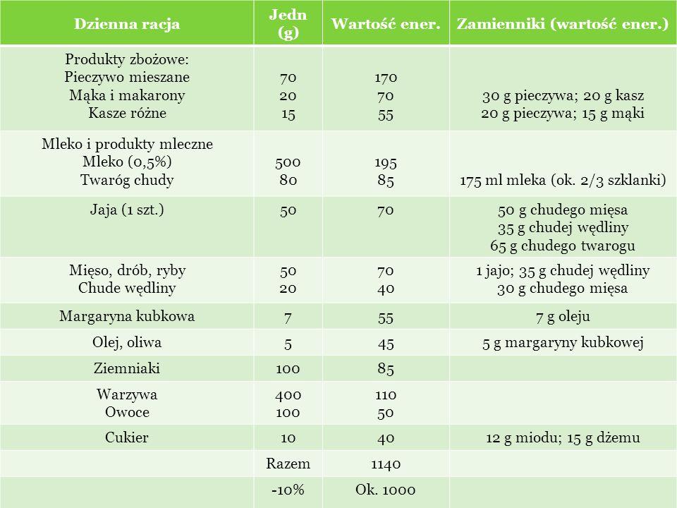 Dzienna racja Jedn (g) Wartość ener.Zamienniki (wartość ener.) Produkty zbożowe: Pieczywo mieszane Mąka i makarony Kasze różne 70 20 15 170 70 55 30 g