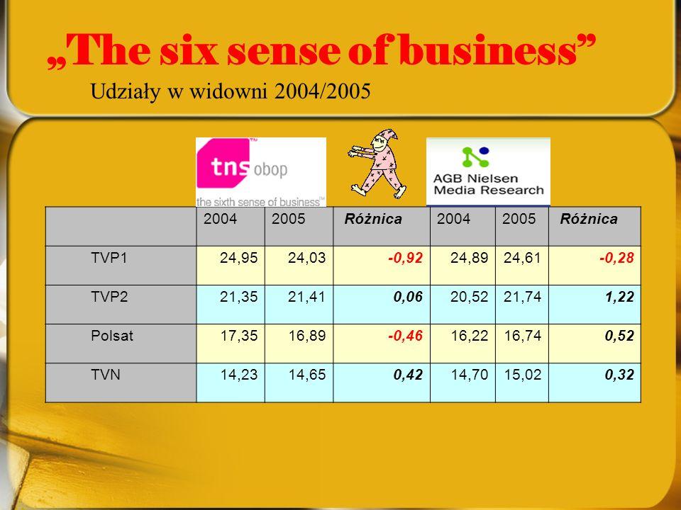 The six sense of business 20042005 Różnica20042005 Różnica TVP124,9524,03-0,9224,8924,61-0,28 TVP221,3521,410,0620,5221,741,22 Polsat17,3516,89-0,4616,2216,740,52 TVN14,2314,650,4214,7015,020,32 Udziały w widowni 2004/2005