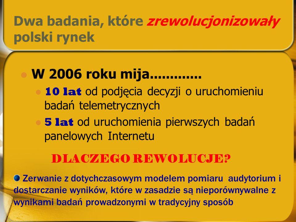 Dwa badania, które zrewolucjonizowały polski rynek W 2006 roku mija.............