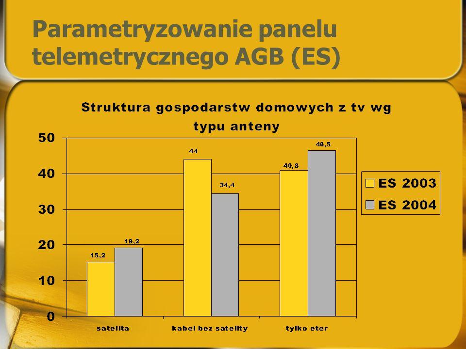 Znaczenie Establishment Survey ChannelAGB SHR% CableAGB SHR% Total TV TVP116,20%25,88% TVP214,37%21,32% Polsat14,61%16,22% TVN23,16%15,88% TVP33,71%4,67% TVN71,88%1,26% TV42,79%1,91% TVPULS0,29%0,38% TVN241,77%1,23% Main 978,78%88,75% Total TV100% Oglądalność w kablu vs Total TV