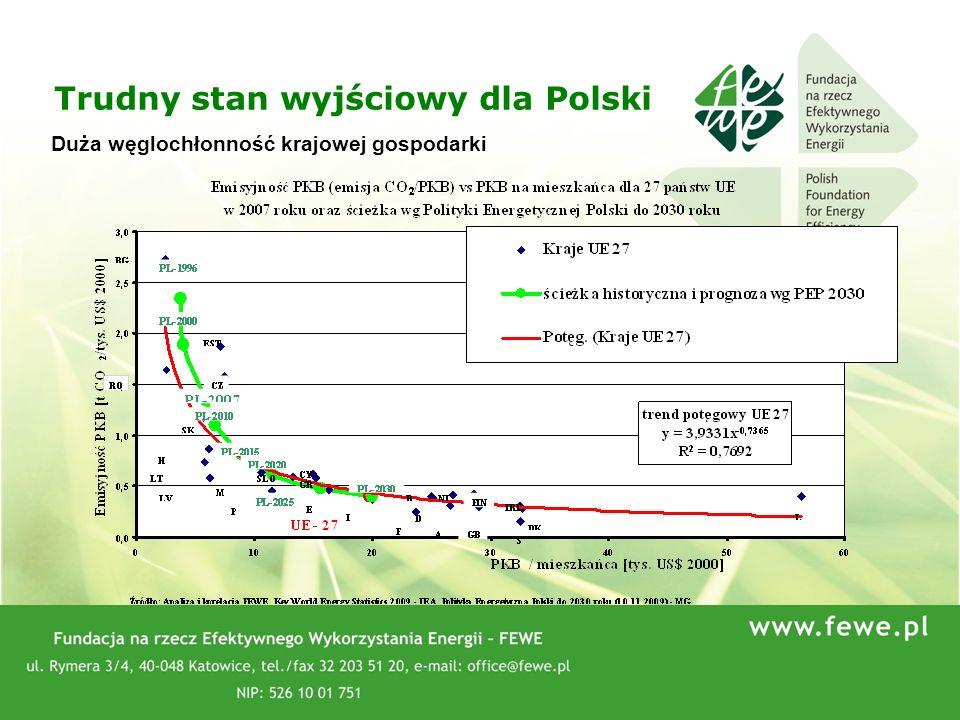 44 Trudny stan wyjściowy dla Polski Duża węglochłonność krajowej gospodarki