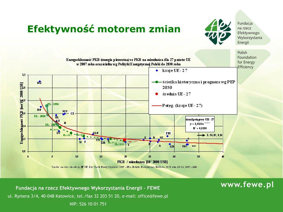 66 1)Utrwalone w świadomości bariery: -Groźba wysokich cen energii elektrycznej i ciepła sieciowego -Ryzyko i opóźnione inwestycje – brak reguł gry (ETS) po 2012r 2)Brak wiedzy i warsztatu politycznego – brak dobrych analiz i oceny możliwych scenariuszy rozwoju 3)Świadomość i decyzje polityczne na nie: -Efektywność energetyczna – osłabienie wzrostu zużycia energii – niepożądana – Ministerstwo Finansów -Trudne procedowanie i okrajanie projektu ustawy o efektywności energetycznej -Polscy europosłowie przeciw wiążącemu celowi 20% zwiększenia efektywności energetycznej Świadomość – duże koszty transformacji