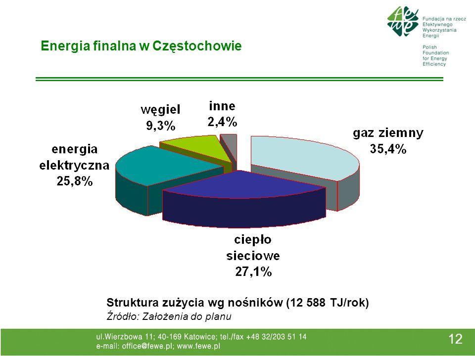 12 Energia finalna w Częstochowie Struktura zużycia wg nośników (12 588 TJ/rok) Źródło: Założenia do planu
