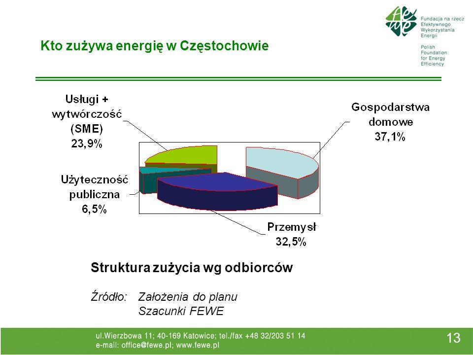 13 Kto zużywa energię w Częstochowie Struktura zużycia wg odbiorców Źródło: Założenia do planu Szacunki FEWE