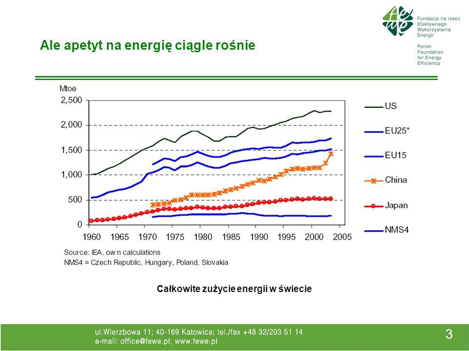 3 Ale apetyt na energię ciągle rośnie Całkowite zużycie energii w świecie