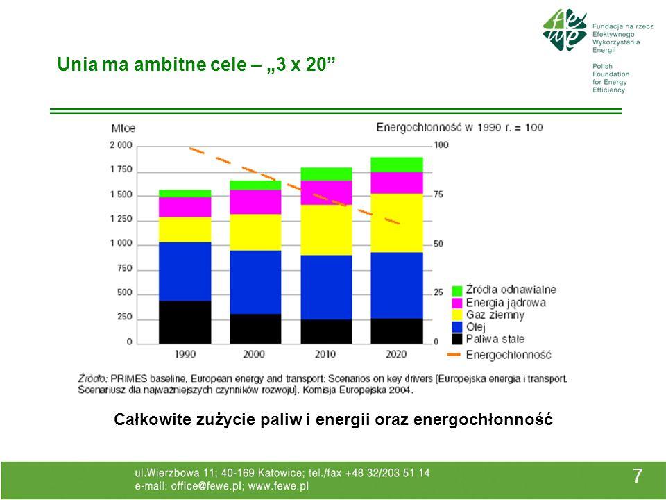 7 Unia ma ambitne cele – 3 x 20 Całkowite zużycie paliw i energii oraz energochłonność