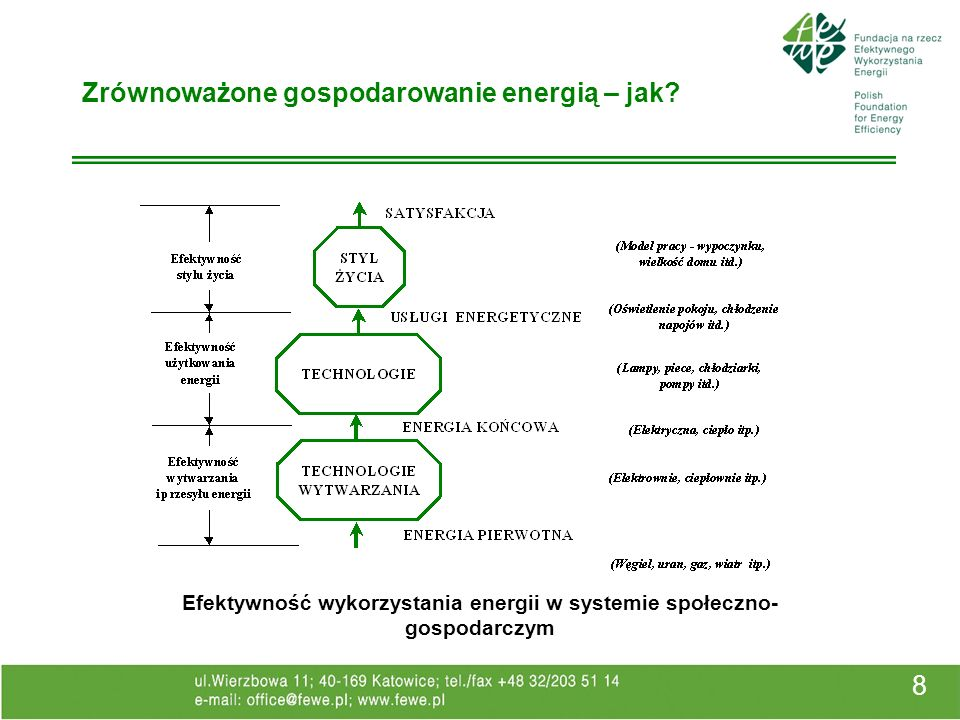 8 Zrównoważone gospodarowanie energią – jak? Efektywność wykorzystania energii w systemie społeczno- gospodarczym