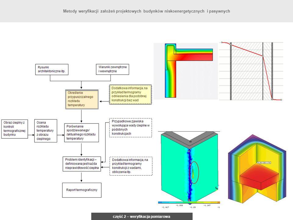 część 2 – weryfikacja pomiarowa Metody weryfikacji założeń projektowych budynków niskoenergetycznych i pasywnych